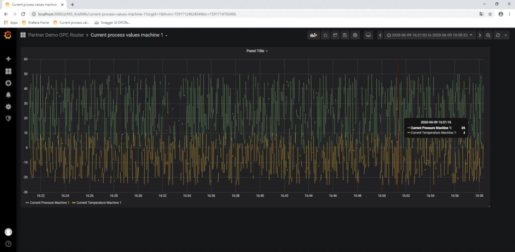 El proceso para insertar valores en OPC Router es el mismo que en los demás Plug-ins, crear la instancia de objeto InfluxDB, crear el flujo de información donde se defina la comunicación y enviarlo a Runtime. Una vez hecho, se podrá comprobar si todo funciona correctamente. Actualmente disponemos en Logitek de un ejemplo montado y funcionando donde se insertan datos OPC en una InfluxDB que es consultada por Grafana.